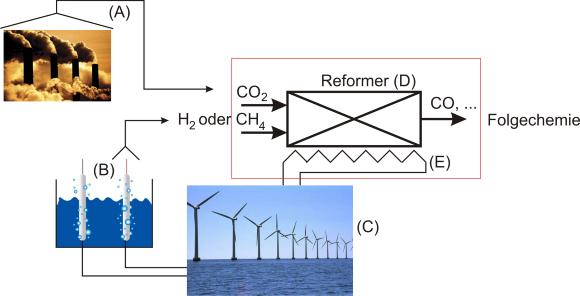 Kelling - CO2 Reformierung